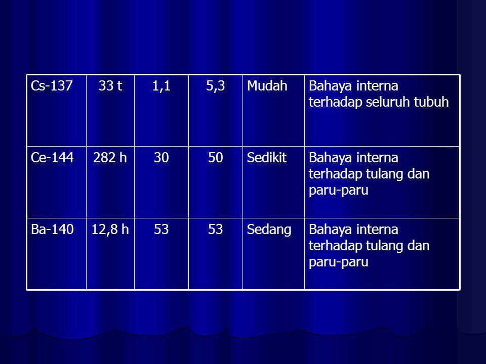 Bahaya interna terhadap tulang dan paru-paru Sedang53 12,8 hBa-140 Bahaya interna terhadap tulang dan paru-paru Sedikit5030282 hCe-144 Bahaya interna