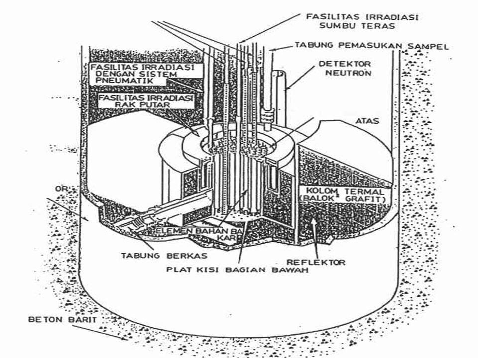 Spesifikasi Teras Reaktor : Jumlah elemen bakar (e.b.) : 68 batang Volume aktif e.