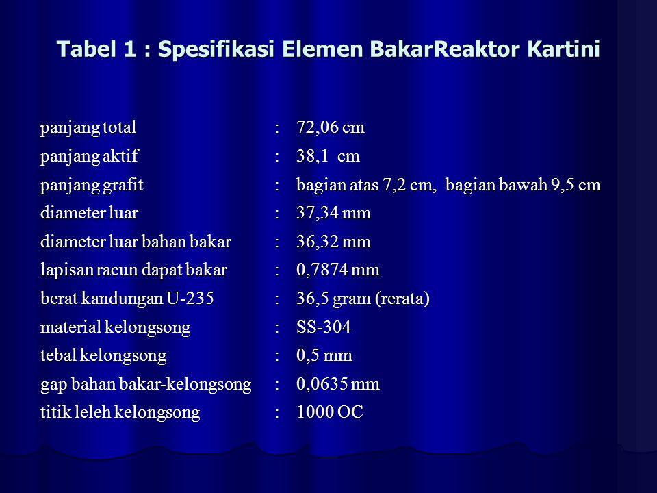 Tabel 1 : Spesifikasi Elemen BakarReaktor Kartini panjang total : 72,06 cm panjang aktif : 38,1 cm panjang grafit : bagian atas 7,2 cm, bagian bawah 9