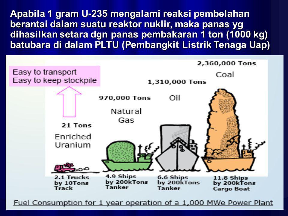 Apabila 1 gram U-235 mengalami reaksi pembelahan berantai dalam suatu reaktor nuklir, maka panas yg dihasilkan setara dgn panas pembakaran 1 ton (1000
