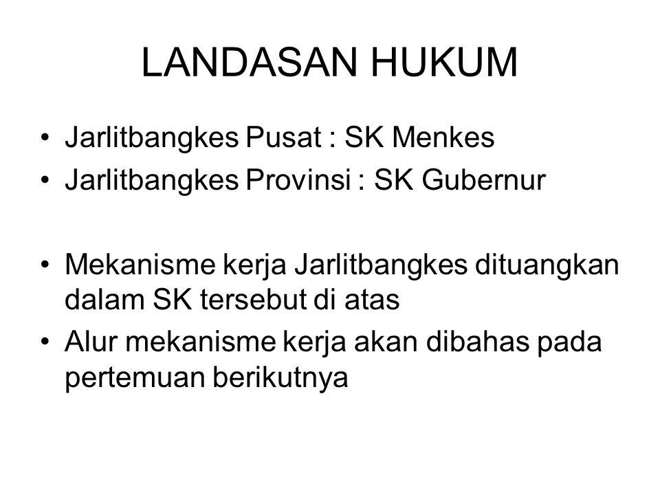 LANDASAN HUKUM Jarlitbangkes Pusat : SK Menkes Jarlitbangkes Provinsi : SK Gubernur Mekanisme kerja Jarlitbangkes dituangkan dalam SK tersebut di atas Alur mekanisme kerja akan dibahas pada pertemuan berikutnya