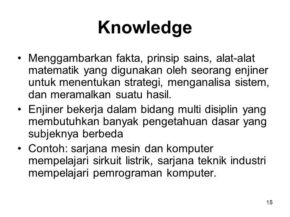 15 Knowledge Menggambarkan fakta, prinsip sains, alat-alat matematik yang digunakan oleh seorang enjiner untuk menentukan strategi, menganalisa sistem