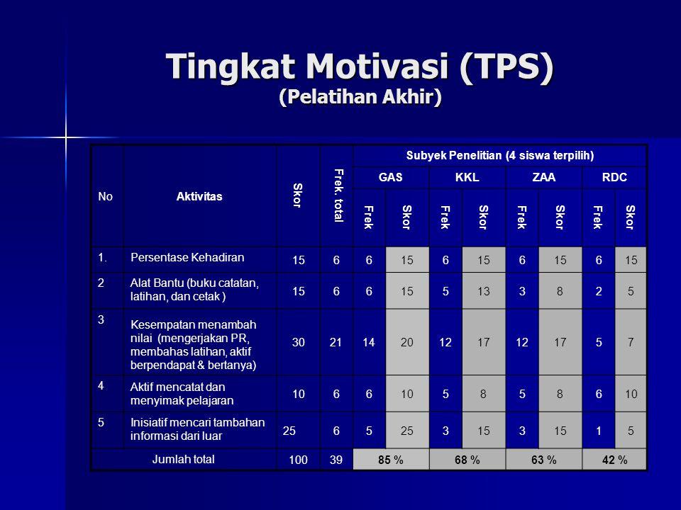Tingkat Motivasi (TPS) (Pelatihan Akhir) NoAktivitas Skor Frek.