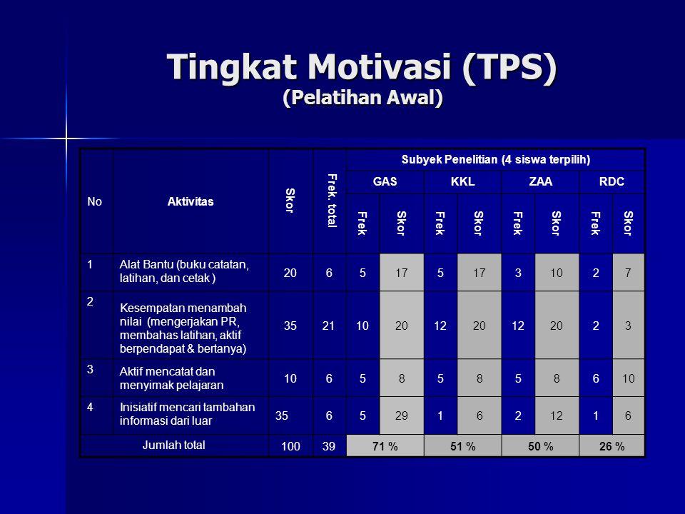 Tingkat Motivasi (TPS) (Pelatihan Awal) NoAktivitas Skor Frek.