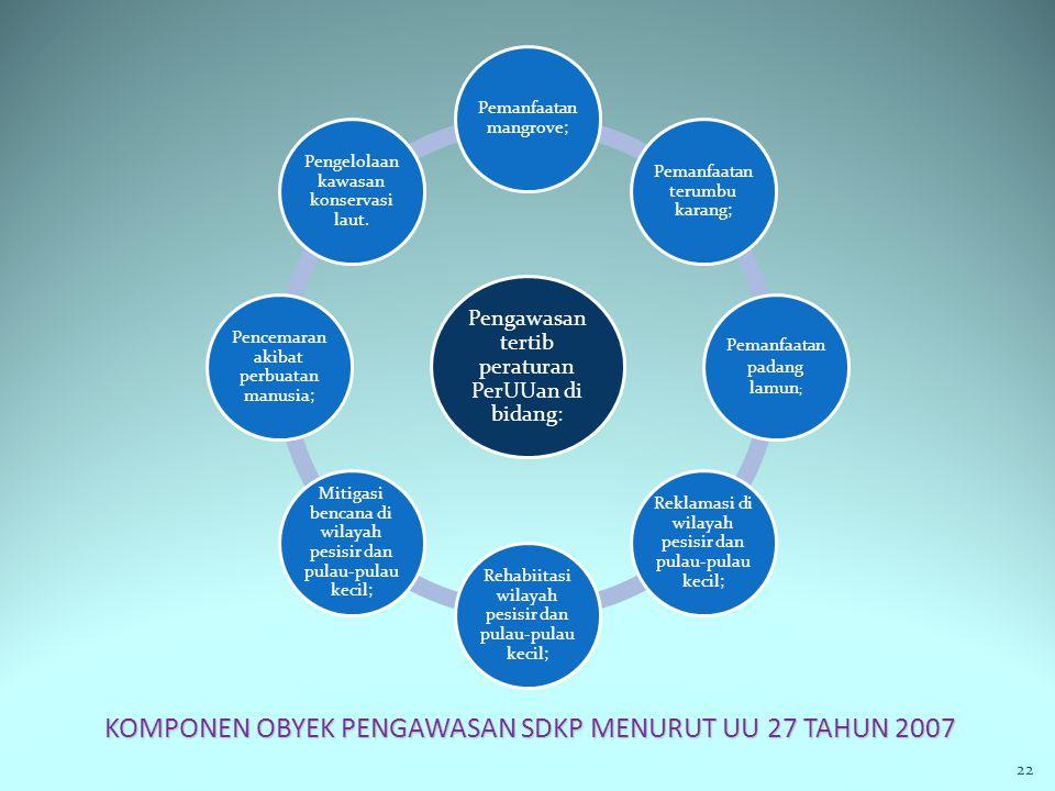 KOMPONEN OBYEK PENGAWASAN SDKP MENURUT UU 27 TAHUN 2007 22 Pengawasan tertib peraturan PerUUan di bidang: Pemanfaatan mangrove; Pemanfaatan terumbu ka