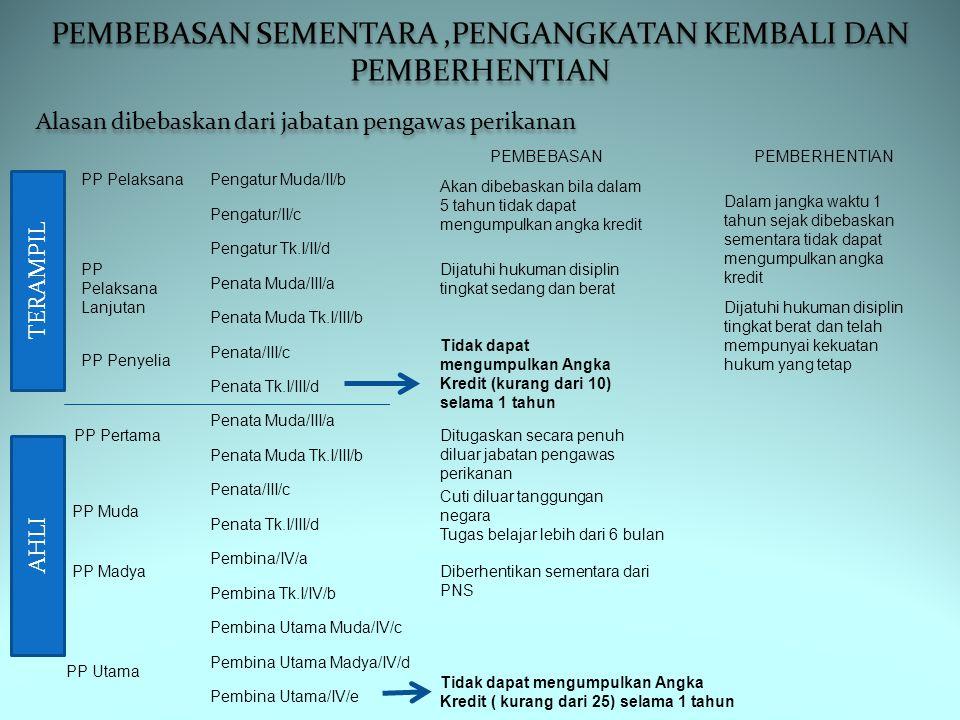 PEMBEBASAN SEMENTARA,PENGANGKATAN KEMBALI DAN PEMBERHENTIAN PP Pelaksana PP Pelaksana Lanjutan PP Penyelia Pengatur Muda/II/b Pengatur/II/c Pengatur T
