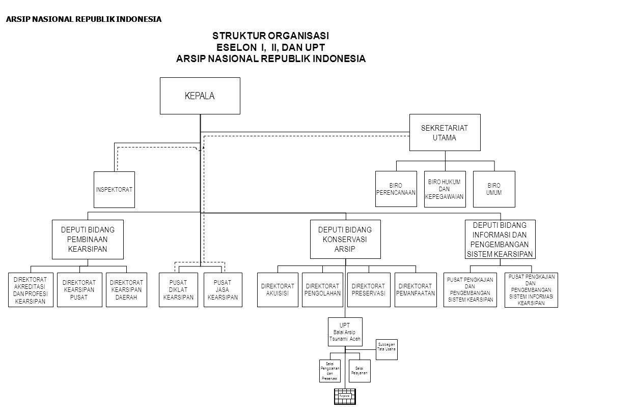 STRUKTUR ORGANISASI SEKRETARIAT UTAMA ARSIP NASIONAL REPUBLIK INDONESIA SEKRETARIAT UTAMA Bagian Hubungan Masyarakat Bagian Hukum dan Perundang- undangan Bagian Kepegawaian Subbagian Penyusunan Program Subbagian Perencanaan dan Mutasi Pegawai Subbagian Disiplin dan Kesejahteraan Pegawai Subbagian Hukum dan Kerja Sama Subbagian Perundang- undangan Subbagian Hubungan Antar Lembaga dan Protokol Subbagian Verifikasi BIRO HUKUM DAN KEPEGAWAIAN BIRO UMUM Bagian Tata Usaha Pimpinan Bagian Arsip Bagian Perlengkapan dan Rumah Tangga Subbagian Penyusunan Anggaran Subbagian Evaluasi dan Pelaporan Subbagian Administrasi Pegawai Subbagian Publikasi dan Dokumentasi Subbagian Perhitungan Anggaran Subbagian Distribusi dan Inventarisasi Subbagian Pemeliharaan Subbagian Rumah Tangga Subbagian Persuratan dan Penggandaan Subbagian Pengelolaan Arsip Subbagian Pengadaan BIRO PERENCANAAN Bagian Organisasi dan Tata Laksana Subbagian Organisasi Subbagian Tata Laksana Bagian Keuangan Subbagian Perbendaharaan Subbagian Pembukuan Bagian Program dan Anggaran Fungsional Subbagian Tata Usaha I s.d.