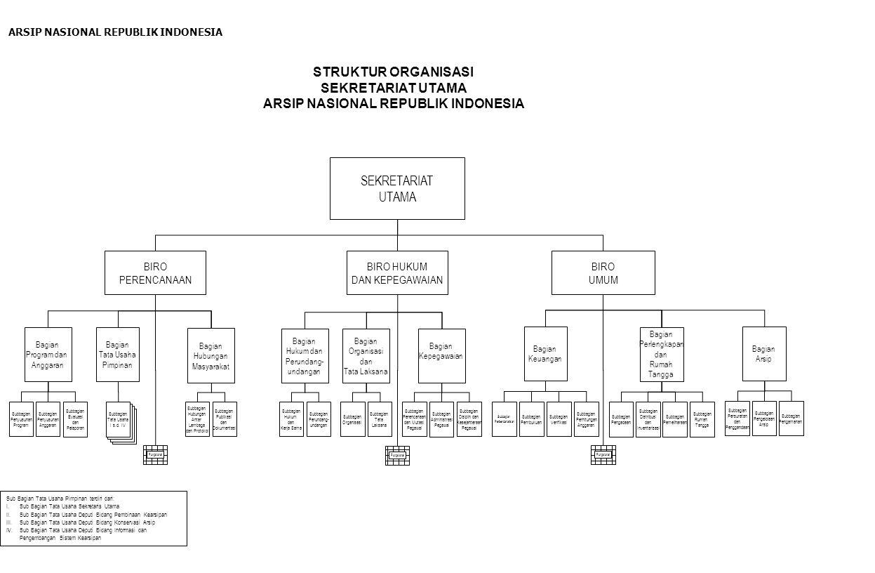 STRUKTUR ORGANISASI SEKRETARIAT UTAMA ARSIP NASIONAL REPUBLIK INDONESIA SEKRETARIAT UTAMA Bagian Hubungan Masyarakat Bagian Hukum dan Perundang- undan