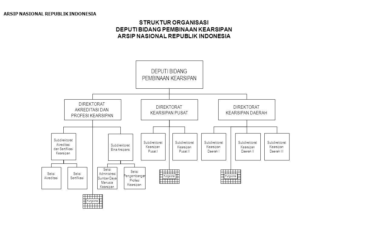 STRUKTUR ORGANISASI DEPUTI BIDANG PEMBINAAN KEARSIPAN ARSIP NASIONAL REPUBLIK INDONESIA DEPUTI BIDANG PEMBINAAN KEARSIPAN Subdirektorat Kearsipan Daer