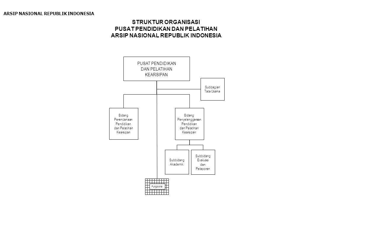 STRUKTUR ORGANISASI PUSAT JASA KEARSIPAN ARSIP NASIONAL REPUBLIK INDONESIA PUSAT JASA KEARSIPAN Bidang Jasa Penyimpanan dan Perawatan Arsip Bidang Jasa Sistem dan Pembenahan Arsip Sub Bidang Perawatan Arsip Sub Bidang Manual Kearsipan Sub Bidang Pembenahan Arsip Sub Bidang Penyimpanan Arsip Subbagian Tata Usaha Sub Bidang Otomasi Kearsipan Fungsional ARSIP NASIONAL REPUBLIK INDONESIA