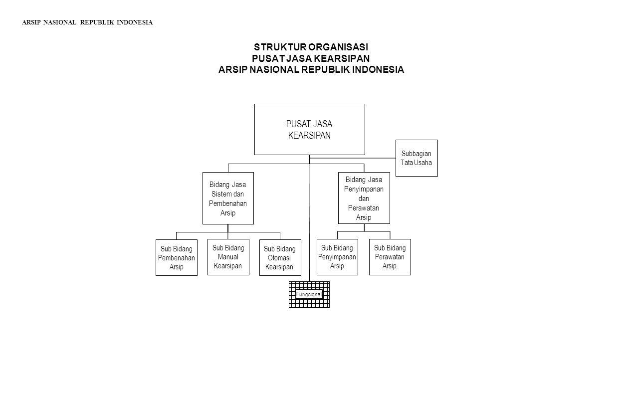 STRUKTUR ORGANISASI PUSAT JASA KEARSIPAN ARSIP NASIONAL REPUBLIK INDONESIA PUSAT JASA KEARSIPAN Bidang Jasa Penyimpanan dan Perawatan Arsip Bidang Jas