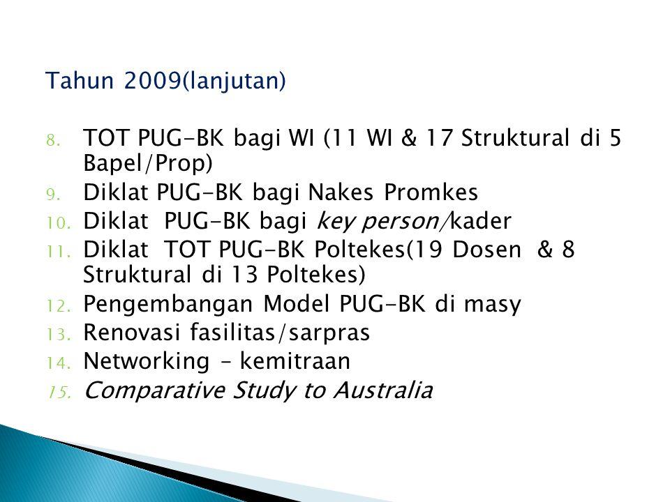 Tahun 2009(lanjutan) 8. TOT PUG-BK bagi WI (11 WI & 17 Struktural di 5 Bapel/Prop) 9. Diklat PUG-BK bagi Nakes Promkes 10. Diklat PUG-BK bagi key pers