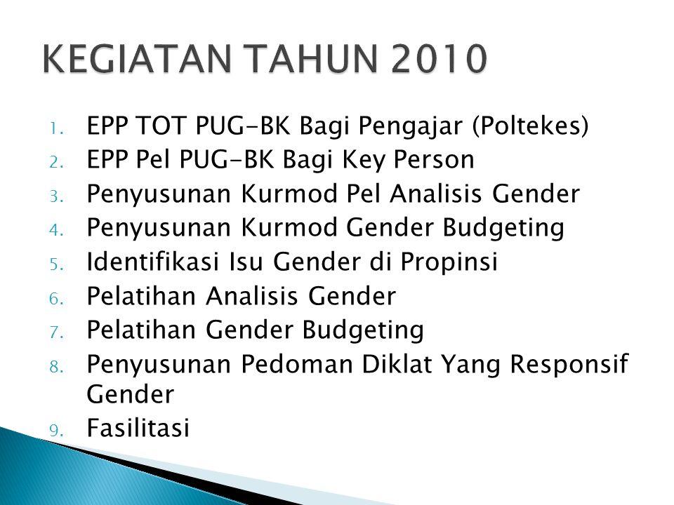 1. EPP TOT PUG-BK Bagi Pengajar (Poltekes) 2. EPP Pel PUG-BK Bagi Key Person 3. Penyusunan Kurmod Pel Analisis Gender 4. Penyusunan Kurmod Gender Budg