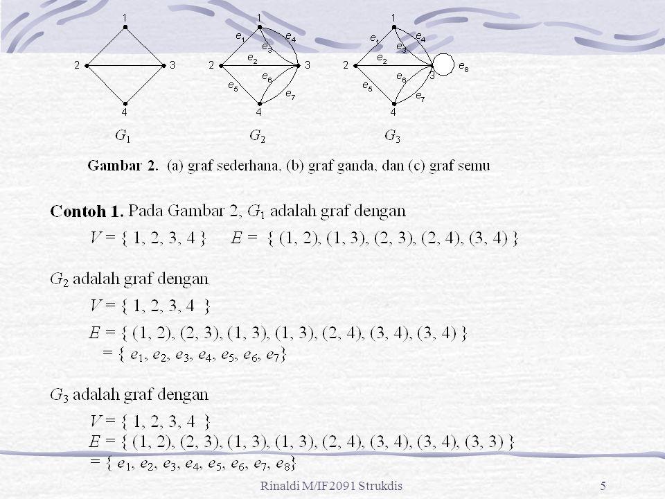 Rinaldi M/IF2091 Strukdis16 Latihan Gambarkan graf yang menggambarkan sistem pertandingan ½ kompetisi (round-robin tournaments) yang diikuti oleh 6 tim.