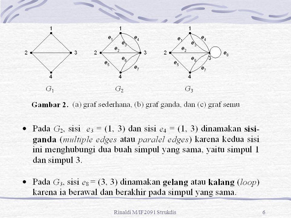 Rinaldi M/IF2091 Strukdis97 Jawaban: Nyatakan ruangan sebagai simpul dan pintu antar ruangan sebagai sisi.