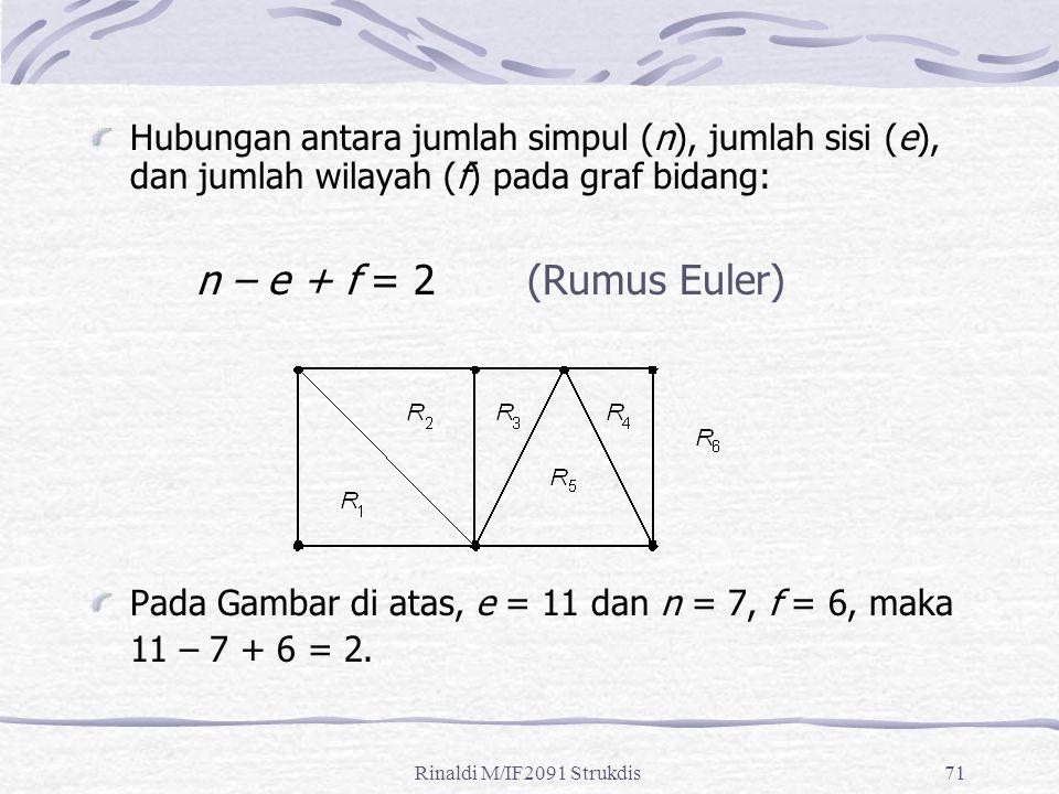 Rinaldi M/IF2091 Strukdis71 Hubungan antara jumlah simpul (n), jumlah sisi (e), dan jumlah wilayah (f) pada graf bidang: n – e + f = 2 (Rumus Euler) P