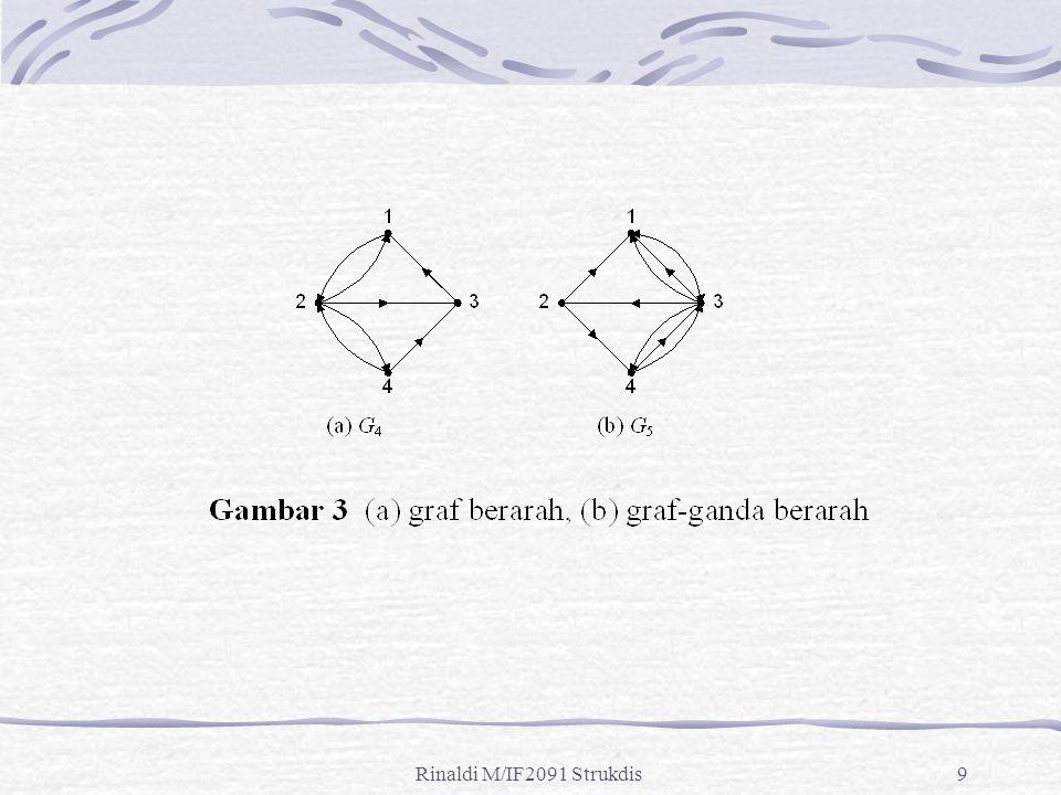 Rinaldi M/IF2091 Strukdis70 Sisi-sisi pada graf bidang membagi bidang datar menjadi beberapa wilayah (region) atau muka (face).