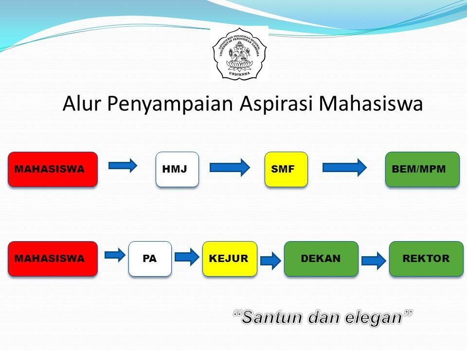 Alur Penyampaian Aspirasi Mahasiswa HMJ SMF BEM/MPM MAHASISWA PA KEJUR DEKAN MAHASISWA REKTOR