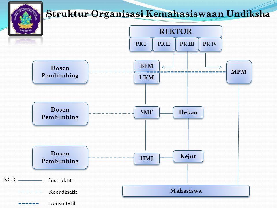 Struktur Organisasi Kemahasiswaan Un diksha Dekan Mahasiswa REKTOR PR I PR III PR II PR IV Kejur BEM UKM MPM Dosen Pembimbing SMF HMJ Ket: Instruktif Koor dinatif Konsultatif