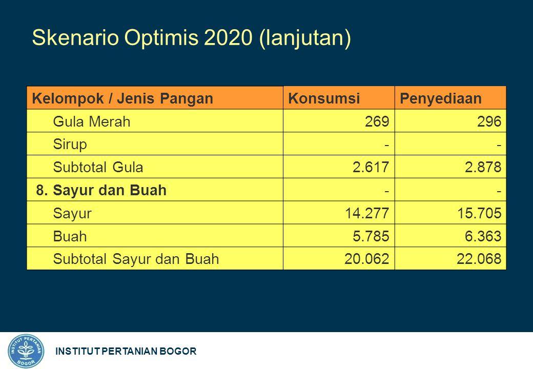 INSTITUT PERTANIAN BOGOR Skenario Optimis 2020 (lanjutan) Kelompok / Jenis PanganKonsumsi Penyediaan Gula Merah 269296 Sirup -- Subtotal Gula 2.6172.878 8.