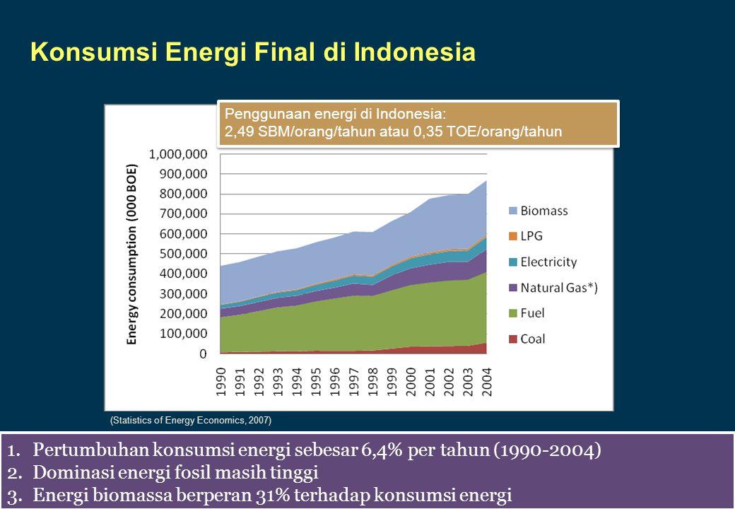 INSTITUT PERTANIAN BOGOR Konsumsi Energi Final di Indonesia (Statistics of Energy Economics, 2007) 1.Pertumbuhan konsumsi energi sebesar 6,4% per tahun (1990-2004) 2.Dominasi energi fosil masih tinggi 3.Energi biomassa berperan 31% terhadap konsumsi energi 1.Pertumbuhan konsumsi energi sebesar 6,4% per tahun (1990-2004) 2.Dominasi energi fosil masih tinggi 3.Energi biomassa berperan 31% terhadap konsumsi energi Penggunaan energi di Indonesia: 2,49 SBM/orang/tahun atau 0,35 TOE/orang/tahun Penggunaan energi di Indonesia: 2,49 SBM/orang/tahun atau 0,35 TOE/orang/tahun