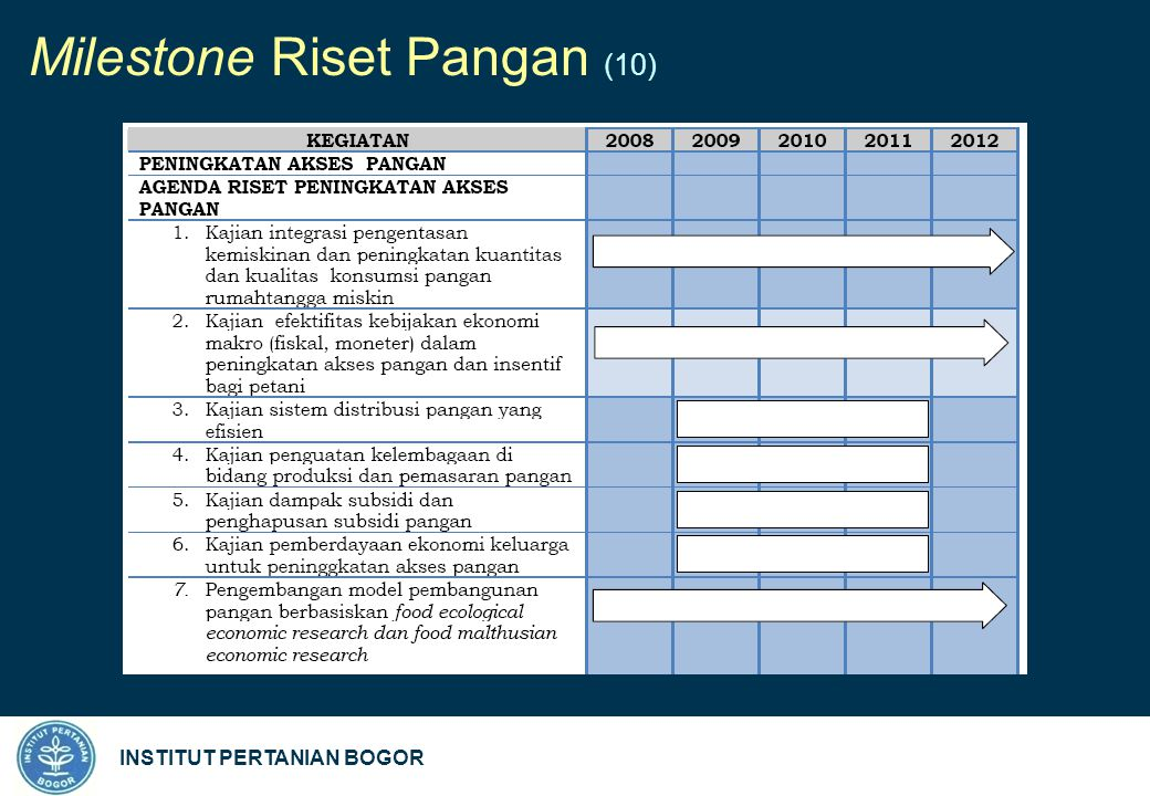 INSTITUT PERTANIAN BOGOR Milestone Riset Pangan (10)