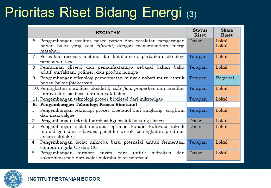 INSTITUT PERTANIAN BOGOR Prioritas Riset Bidang Energi (3)