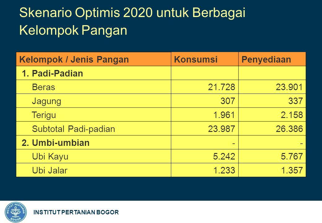 INSTITUT PERTANIAN BOGOR Skenario Optimis 2020 untuk Berbagai Kelompok Pangan Kelompok / Jenis PanganKonsumsi Penyediaan 1.