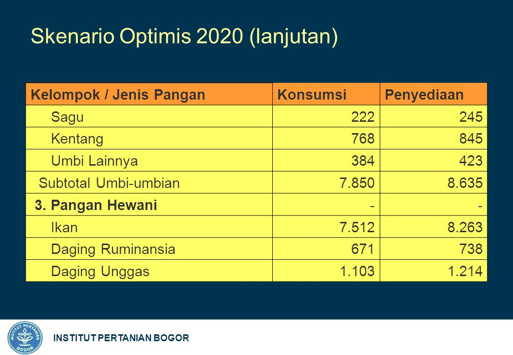 INSTITUT PERTANIAN BOGOR Skenario Optimis 2020 (lanjutan) Kelompok / Jenis PanganKonsumsi Penyediaan Sagu 222245 Kentang 768845 Umbi Lainnya 384423 Subtotal Umbi-umbian 7.8508.635 3.