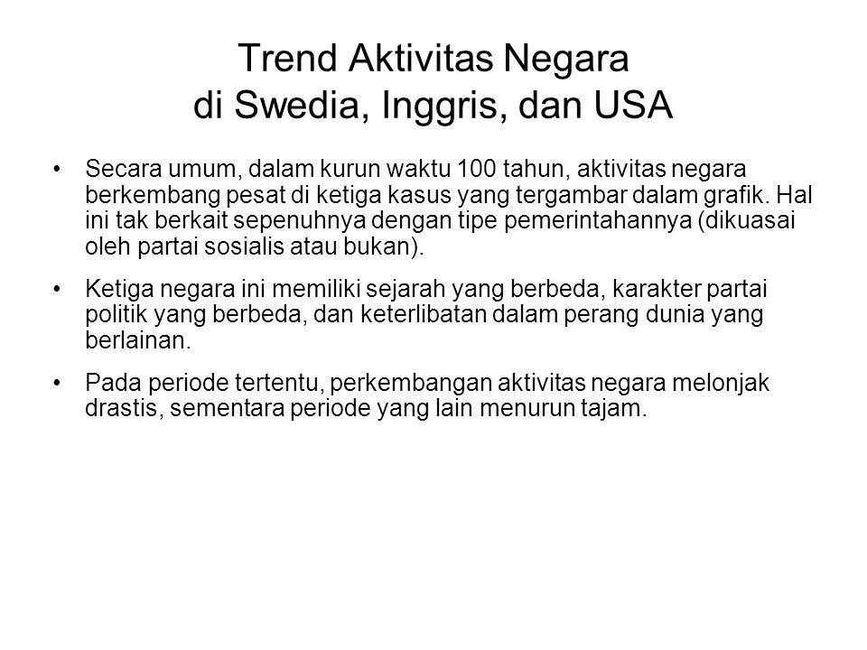 Trend Aktivitas Negara di Swedia, Inggris, dan USA Secara umum, dalam kurun waktu 100 tahun, aktivitas negara berkembang pesat di ketiga kasus yang tergambar dalam grafik.