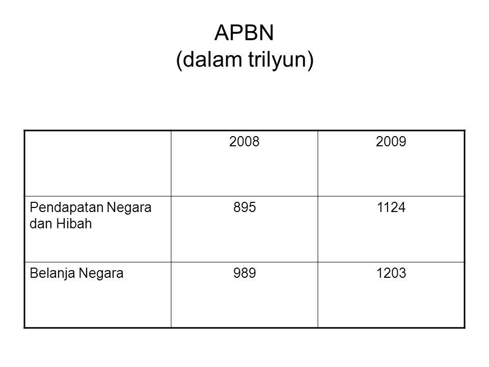 APBN (dalam trilyun) 20082009 Pendapatan Negara dan Hibah 8951124 Belanja Negara9891203