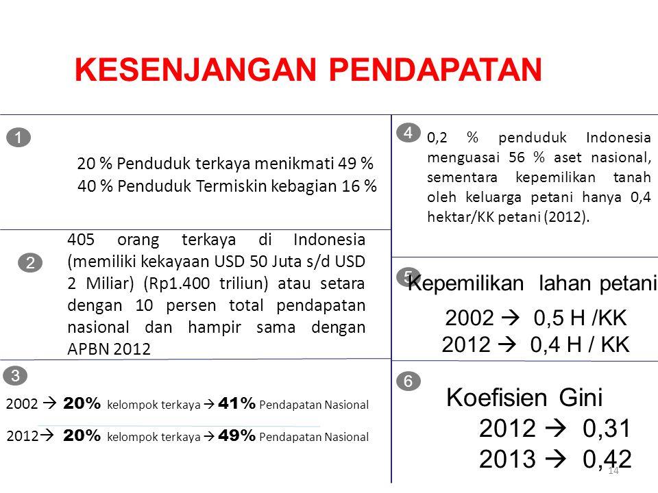 KESENJANGAN PENDAPATAN 20 % Penduduk terkaya menikmati 49 % 40 % Penduduk Termiskin kebagian 16 % 1 405 orang terkaya di Indonesia (memiliki kekayaan USD 50 Juta s/d USD 2 Miliar) (Rp1.400 triliun) atau setara dengan 10 persen total pendapatan nasional dan hampir sama dengan APBN 2012 Koefisien Gini 2012  0,31 2013  0,42 2 4 0,2 % penduduk Indonesia menguasai 56 % aset nasional, sementara kepemilikan tanah oleh keluarga petani hanya 0,4 hektar/KK petani (2012).