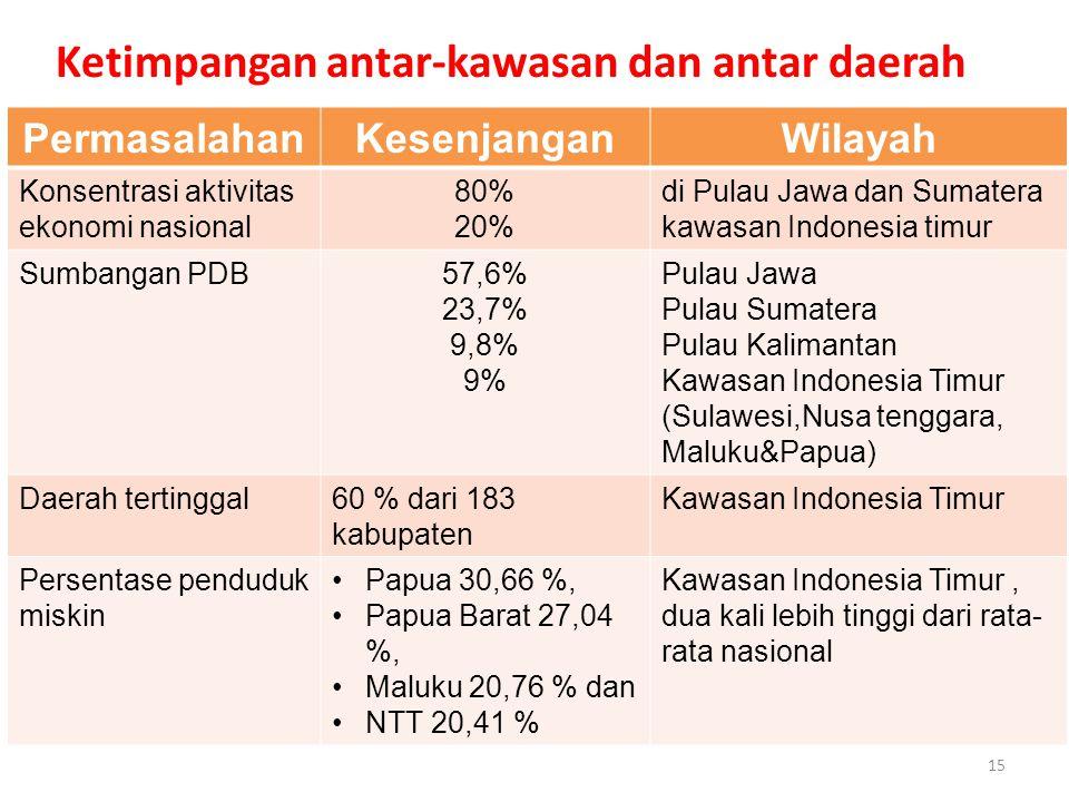 PermasalahanKesenjanganWilayah Konsentrasi aktivitas ekonomi nasional 80% 20% di Pulau Jawa dan Sumatera kawasan Indonesia timur Sumbangan PDB57,6% 23,7% 9,8% 9% Pulau Jawa Pulau Sumatera Pulau Kalimantan Kawasan Indonesia Timur (Sulawesi,Nusa tenggara, Maluku&Papua) Daerah tertinggal60 % dari 183 kabupaten Kawasan Indonesia Timur Persentase penduduk miskin Papua 30,66 %, Papua Barat 27,04 %, Maluku 20,76 % dan NTT 20,41 % Kawasan Indonesia Timur, dua kali lebih tinggi dari rata- rata nasional Ketimpangan antar-kawasan dan antar daerah 15