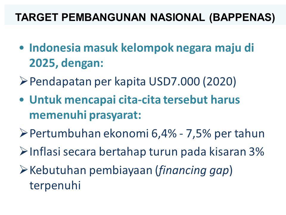 17 TARGET PEMBANGUNAN NASIONAL (BAPPENAS) Indonesia masuk kelompok negara maju di 2025, dengan:  Pendapatan per kapita USD7.000 (2020) Untuk mencapai cita-cita tersebut harus memenuhi prasyarat:  Pertumbuhan ekonomi 6,4% - 7,5% per tahun  Inflasi secara bertahap turun pada kisaran 3%  Kebutuhan pembiayaan (financing gap) terpenuhi
