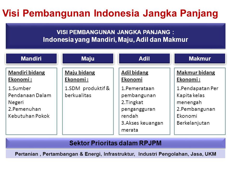 19 Visi Pembangunan Indonesia Jangka Panjang VISI PEMBANGUNAN JANGKA PANJANG : Indonesia yang Mandiri, Maju, Adil dan Makmur VISI PEMBANGUNAN JANGKA PANJANG : Indonesia yang Mandiri, Maju, Adil dan Makmur Mandiri Maju Adil Makmur Mandiri bidang Ekonomi : 1.Sumber Pendanaan Dalam Negeri 2.Pemenuhan Kebutuhan Pokok Maju bidang Ekonomi : 1.SDM produktif & berkualitas Adil bidang Ekonomi 1.Pemerataan pembangunan 2.Tingkat pengangguran rendah 3.Akses keuangan merata Makmur bidang Ekonomi : 1.Pendapatan Per Kapita kelas menengah 2.Pembangunan Ekonomi Berkelanjutan Sektor Prioritas dalam RPJPM Pertanian, Pertambangan & Energi, Infrastruktur, Industri Pengolahan, Jasa, UKM