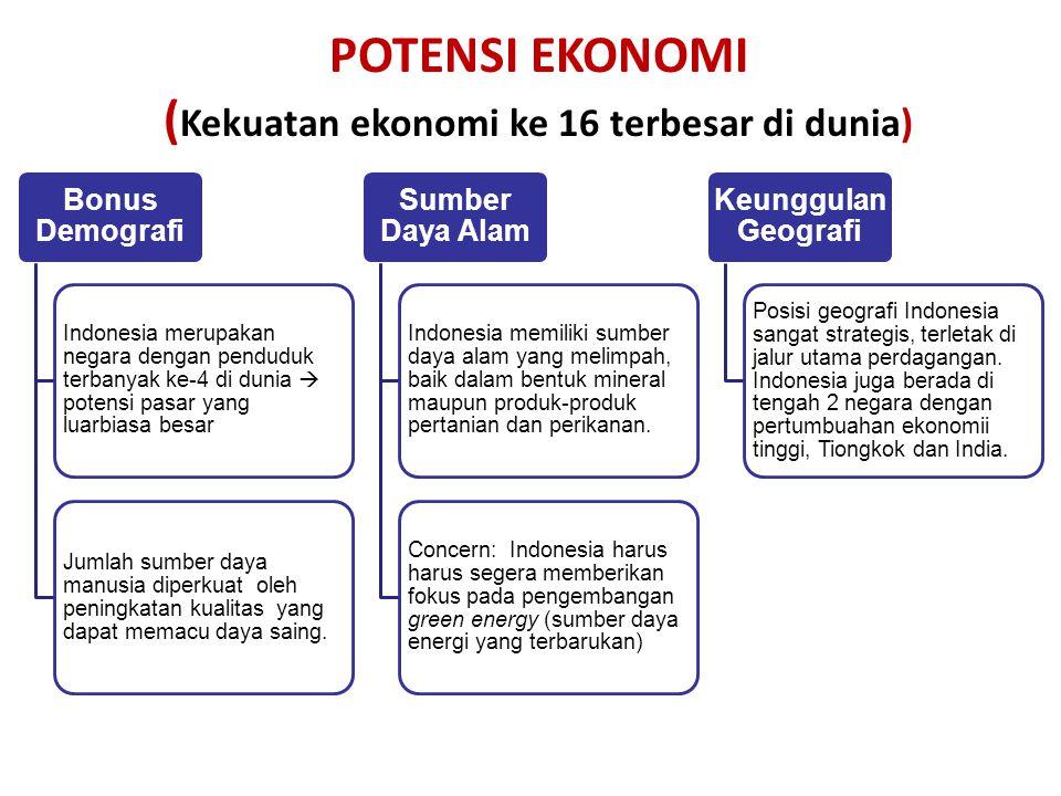 20 POTENSI EKONOMI ( Kekuatan ekonomi ke 16 terbesar di dunia) Bonus Demografi Indonesia merupakan negara dengan penduduk terbanyak ke-4 di dunia  potensi pasar yang luarbiasa besar Jumlah sumber daya manusia diperkuat oleh peningkatan kualitas yang dapat memacu daya saing.