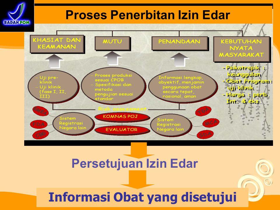 12 TAHAP Pengembangan Registrasi Penelitian Produksi/Importasi Distribusi Disain Produk Produksi/Importasi Pelulusan produk (Pengujian) Penyimpanan Di