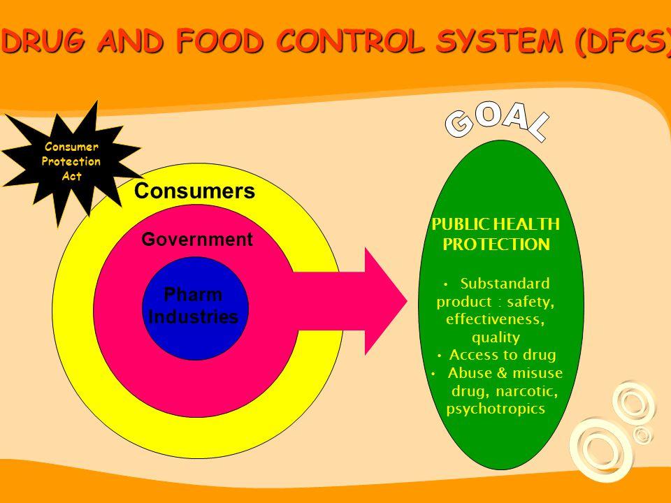 RUANG LINGKUP TUGAS BADAN POM SESUAI KEPPRES 103/2001 (*) Standardisasi dan Regulasi Persyaratan Teknis Obat dan MakananStandardisasi dan Regulasi Per