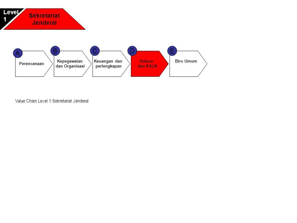 Perencanaan A Keuangan dan perlengkapan C Hukum dan KSLN D Kepegawaian dan Organisasi B Biro Umum E Sekretariat Jenderal Level1 Value Chain Level 1 Se