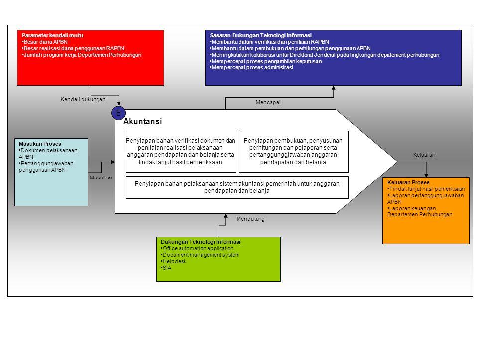 B Masukan Proses Dokumen pelaksanaan APBN Pertanggungjawaban penggunaan APBN Parameter kendali mutu Besar dana APBN Besar realisasi dana penggunaan RA