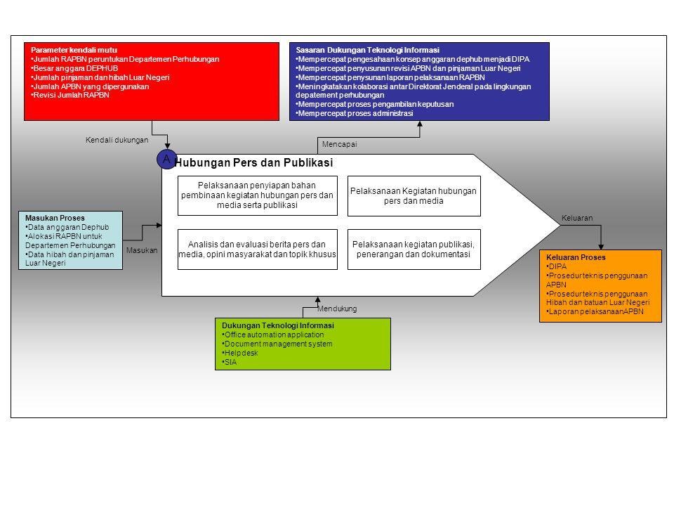 A Masukan Proses Data anggaran Dephub Alokasi RAPBN untuk Departemen Perhubungan Data hibah dan pinjaman Luar Negeri Parameter kendali mutu Jumlah RAP