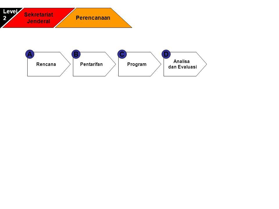 Sekretariat Jenderal Kajian Strategis Pelayanan Perhubungan Level2 Kajian Strategis Transportasi Darat dan perkeretaapian A Kajian Strategis Transportasi Laut dan Udara B Kepegawaian 1 Keuangan 2 Umum 3
