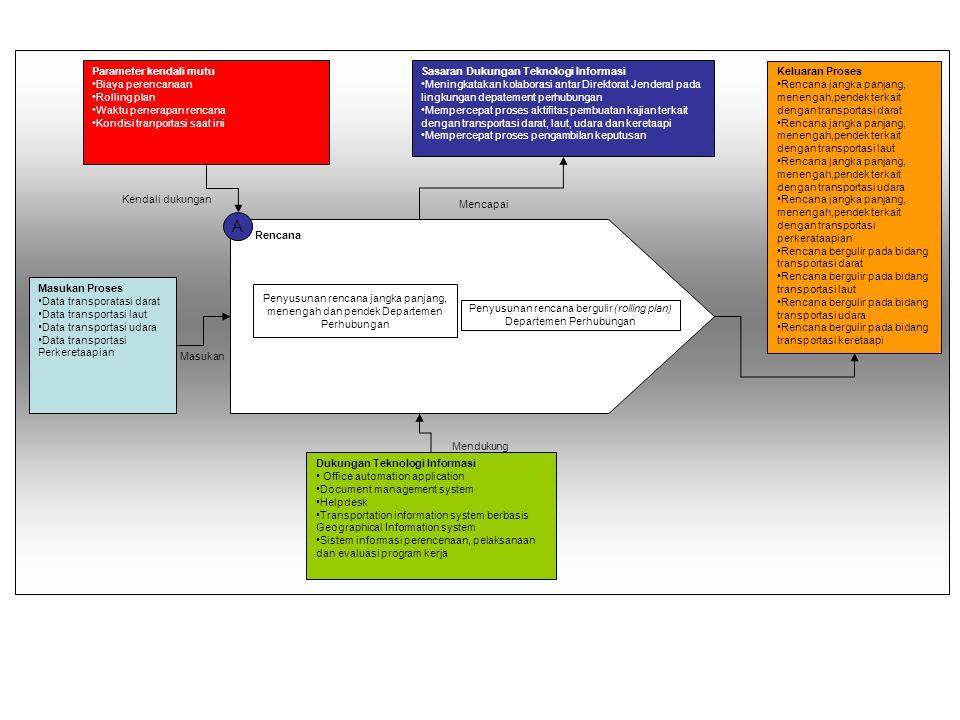 A Kajian Strategis Transportasi Darat dan Perkeretaapian Pelaksanaan kajian strategis hasil pelaksanaan kebijakan investasi dan pelayanan jasa transportasi darat dan perkeretaapian Pemantauan hasil pelaksanaan kebijakan investasi dan pelayanan jasa, serta pengelolaan lingkungan hidup di bidang trasnportasi darat dan perkeretaapian Evaluasi dan pelaporan kajian strategis pelaksanaan kebijakan investasi, dan pelayanan jasa perhubungan serta pengelolaan lingkungan hidup di bidang trasnportasi darat dan perkeretaapian Pemetaan Aktivitas Penyiapan perumusan standarisasi pelayanan jasa transportasi darat dan perkeretaapian Pelaksanaan penyiapan bahan pendapat teknis pengelolaan lingkungan hidup di bidang trasnportasi darat dan perkeretaapian Masukan Proses Parameter kendali Mutu Sasaran Dukungan Teknologi Informasi Keluaran Proses Dukungan Teknologi Informasi Masukan Kendali dukungan Mendukung Mencapai Keluaran -Data investasi dan pelayanan jasa transportasi darat -Data investasi dan pelayanan jasa transportasi perkerataapian -Data pengelolaan lingkungan hidup -Besar biaya investasi pada transportasi perhubungan darat -Besar biaya investasi pada transportasi perhubungan perkeretaapian -Lama waktu penyusunan strategis kajian investasi pada transprotasi darat -Lama waktu penyusunan strategis kajian investasi pada transprotasi keretaapi -Lama waktu pelaksanaan suatu program kerja terkait dengan tranprotasi darat -Lama waktu pelaksanaan suatu program kerja terkait dengan tranprotasi keretaapi -Mempercepat proses penysunan kajian strategis terkait dengan investasi transportasi darat -Mempercepat proses penysunan kajian strategis terkait dengan investasi transportasi perkeretaapian -Mempercepat penyusunan bahan pendapat teknis bidang pengelolaan lingkungan transportasi darat -Mempercepat penyusunan bahan pendapat teknis bidang pengelolaan lingkungan transportasi keretaapi Meningkatakan kolaborasi antar Direktorat Jenderal pada lingkungan depatement perhubungan dan antar instans