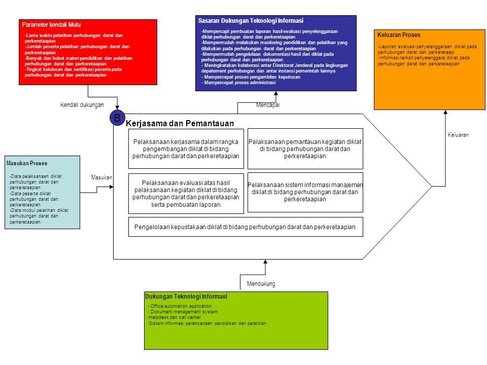 B Kerjasama dan Pemantauan Pelaksanaan kerjasama dalam rangka pengembangan diklat di bidang perhubungan darat dan perkeretaapian Pelaksanaan pemantaua