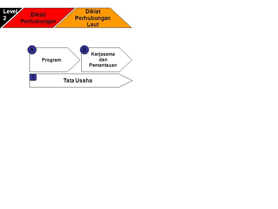 Diklat Perhubungan Diklat Perhubungan Laut Level2 Program Kerjasama dan Pemantauan AB Tata Usaha 1