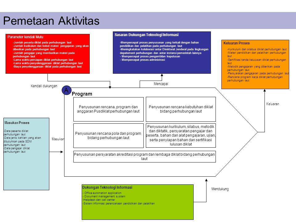 A Program Penyusunan rencana, program dan anggaran Pusdiklat perhubungan laut Penyusunan rencana kebutuhan diklat bidang perhubungan laut Penyusunan r