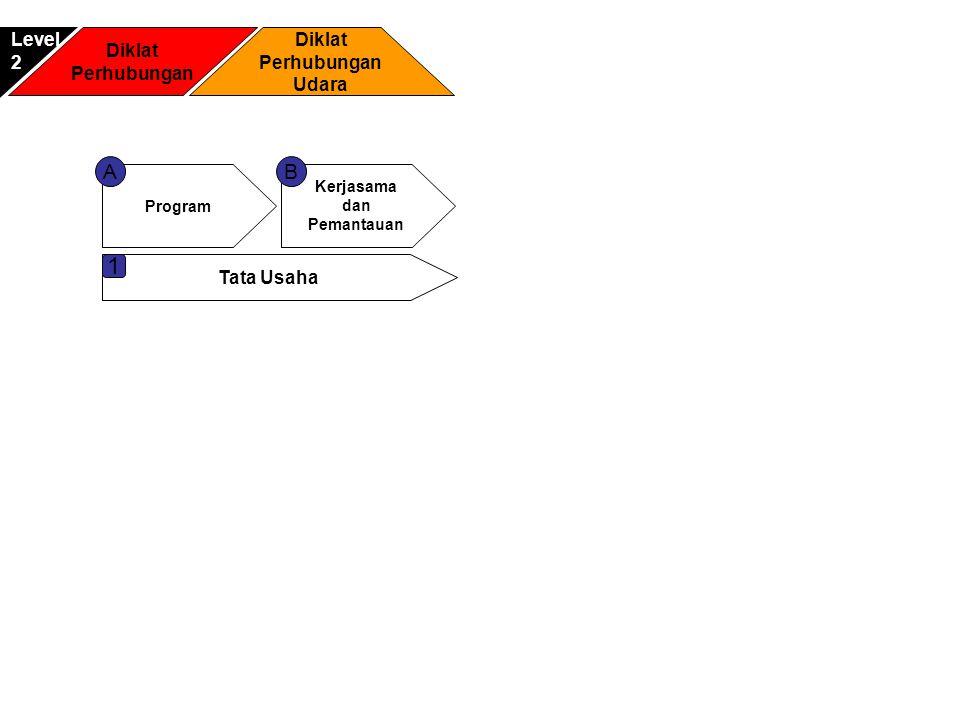 Diklat Perhubungan Diklat Perhubungan Udara Level2 Program Kerjasama dan Pemantauan AB Tata Usaha 1