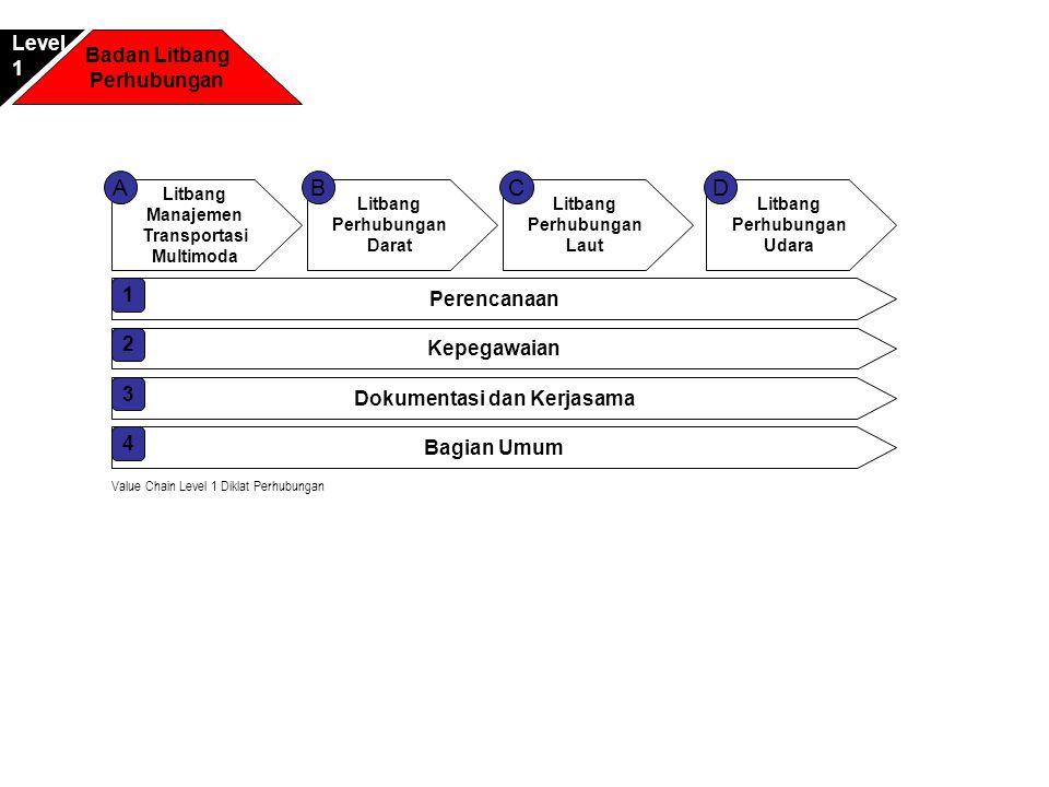 Litbang Manajemen Transportasi Multimoda Litbang Perhubungan Darat Litbang Perhubungan Laut ACB Perencanaan 1 Litbang Perhubungan Udara D Kepegawaian