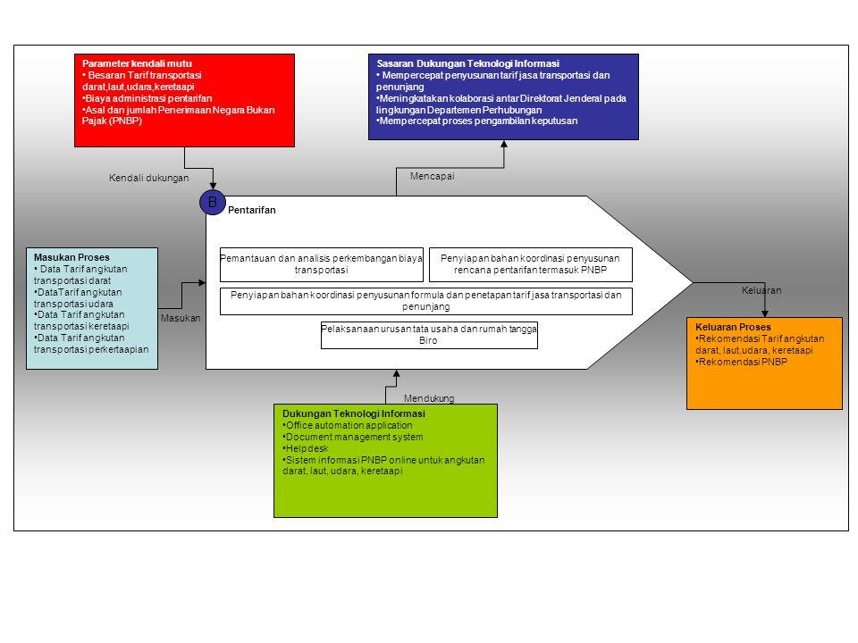 A Kajian Strategis Transportasi Laut dan Udara Pelaksanaan kajian strategis hasil pelaksanaan kebijakan investasi dan pelayanan jasa transportasi laut dan udara Pemantauan hasil pelaksanaan kebijakan investasi dan pelayanan jasa, serta pengelolaan lingkungan hidup di bidang trasnportasi Laut dan udara Evaluasi dan pelaporan kajian strategis pelaksanaan kebijakan investasi, dan pelayanan jasa perhubungan serta pengelolaan lingkungan hidup di bidang trasnportasi laut dan udara Penyiapan perumusan standarisasi pelayanan jasa transportasi laut dan udara Pelaksanaan penyiapan bahan pendapat teknis pengelolaan lingkungan hidup di bidang trasnportasi laut dan udara Masukan Proses Parameter kendali Mutu Sasaran Dukungan Teknologi Informasi Keluaran Proses Dukungan Teknologi Informasi Masukan Kendali dukungan Mendukung Mencapai Keluaran -Besar biaya investasi pada transportasi perhubungan laut -Besar biaya investasi pada transportasi perhubungan udara -Lama waktu penyusunan strategis kajian investasi pada transprotasi laut -Lama waktu penyusunan strategis kajian investasi pada transprotasi udara -Lama waktu pelaksanaan suatu program kerja terkait dengan tranprotasi laut -Lama waktu pelaksanaan suatu program kerja terkait dengan tranprotasi udara -Data investasi dan pelayanan jasa transportasi laut -Data investasi dan pelayanan jasa transportasi udara -Data pengelolaan lingkungan hidup -Mempercepat proses penysunan kajian strategis terkait dengan investasi transportasi laut -Mempercepat proses penysunan kajian strategis terkait dengan investasi transportasi udara -Mempercepat penyusunan bahan pendapat teknis bidang pengelolaan lingkungan transportasi laut -Mempercepat penyusunan bahan pendapat teknis bidang pengelolaan lingkungan transportasi udara - Meningkatakan kolaborasi antar Direktorat Jenderal pada lingkungan depatement perhubungan dan antar instansi pemerintah lainnya - Mempercepat proses pengambilan keputusan - Mempercepat proses administrasi -Rekomendasi kebijakan i