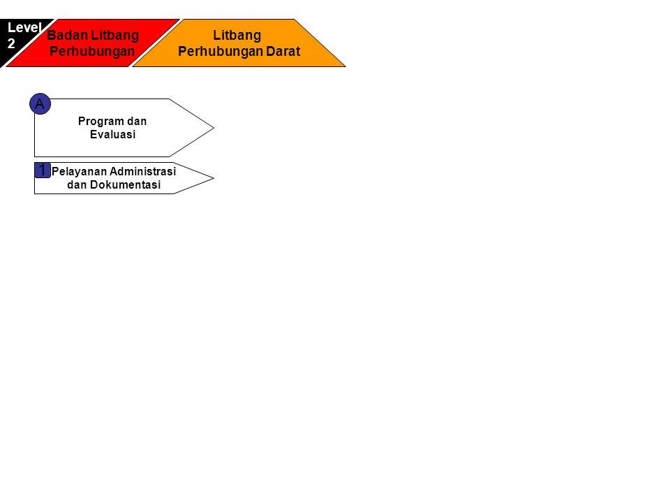 Badan Litbang Perhubungan Litbang Perhubungan Darat Level2 Program dan Evaluasi A Pelayanan Administrasi dan Dokumentasi 1